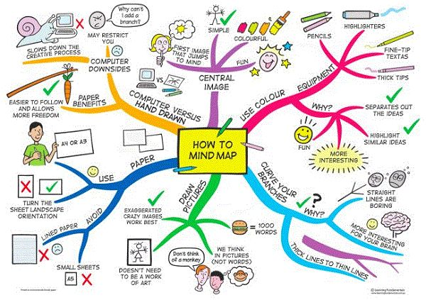 How-to-mind-map-Mind-Map-by-Jane-Genovese.gif 600×423 pixels