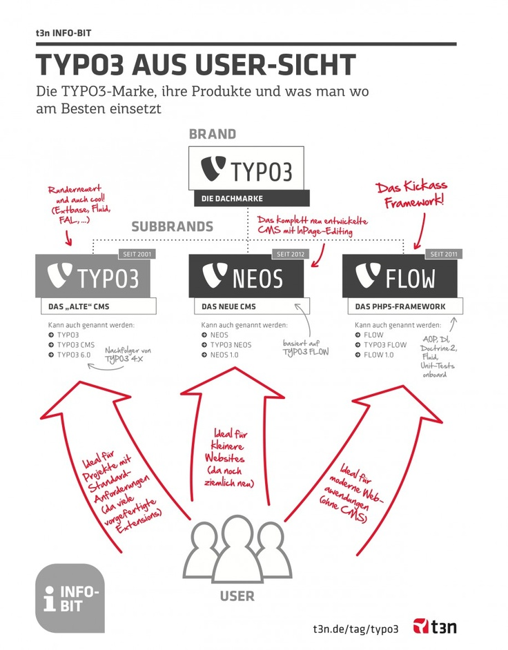 t3n30-Infografik-TYPO3: DIe verschiedenen Produkte TYPO3, NEOS, FLOW