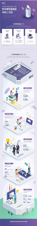 [Infographic] '한국예탁결제원 서비스 안내'에 대한 인포그래픽
