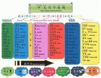 Basic Chinese Sentence Pattern and Question words Chart
