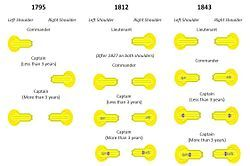 Royal Navy ranks, rates, and uniforms of the 18th and 19th centuries - Wikipedia, the free encyclopedia