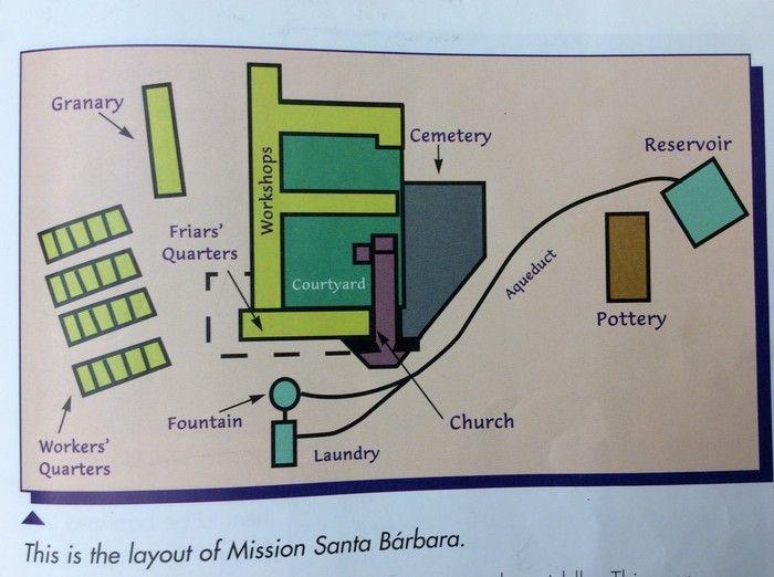 Image Result For Mission Santa Barbara Layout Santa Barbara Mission Mission Santa Barbara