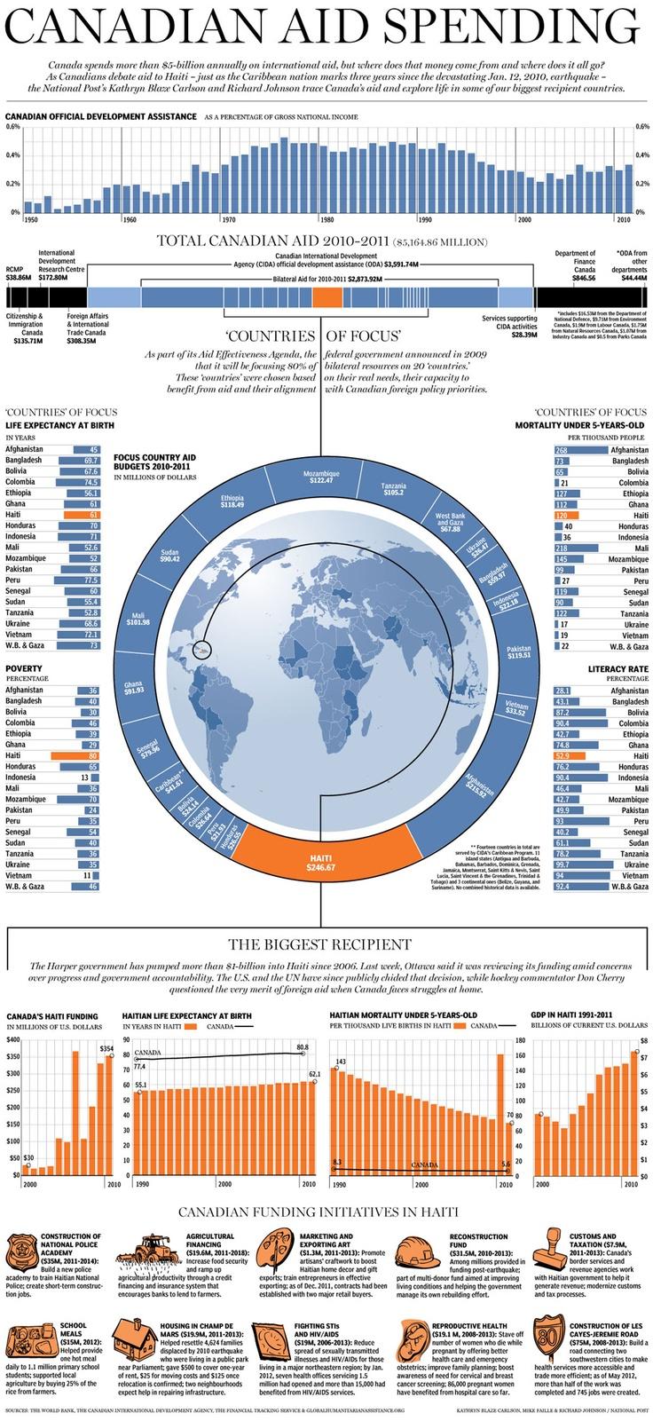 Canadian International Development Aid