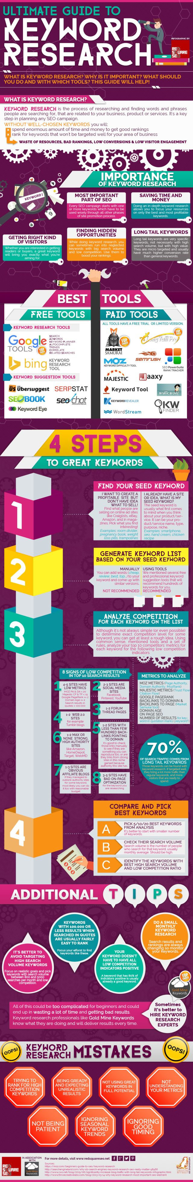 What Your Customers Search for on Google A Guide to Keyword Research  #Infographic #SEO