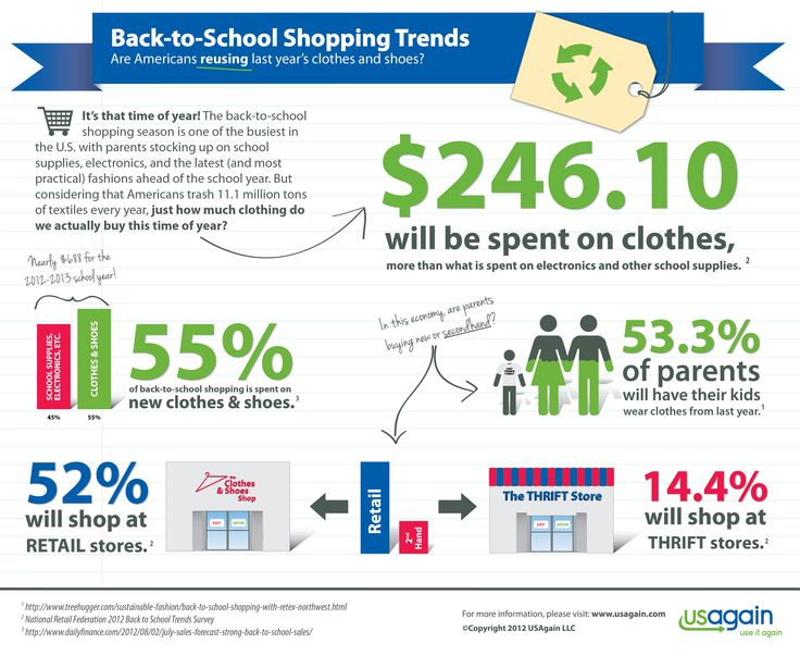 How much money do you spend on back to school clothing?