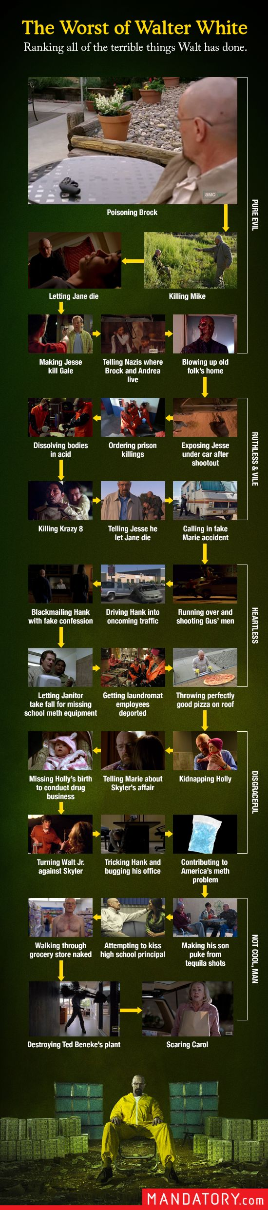 The Worst of Walter White - Not sure if I agree with the order but the list looks pretty comprehensive.