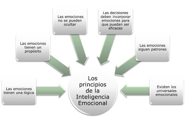 Coaching, Inteligencia emocional