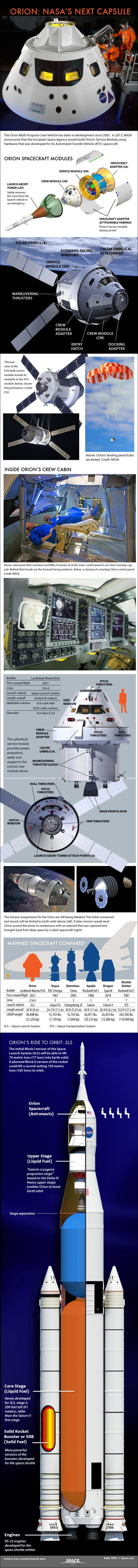 Details of the Orion four-person capsule that could carry crews to the Moon or an asteroid, beginning in 2021.