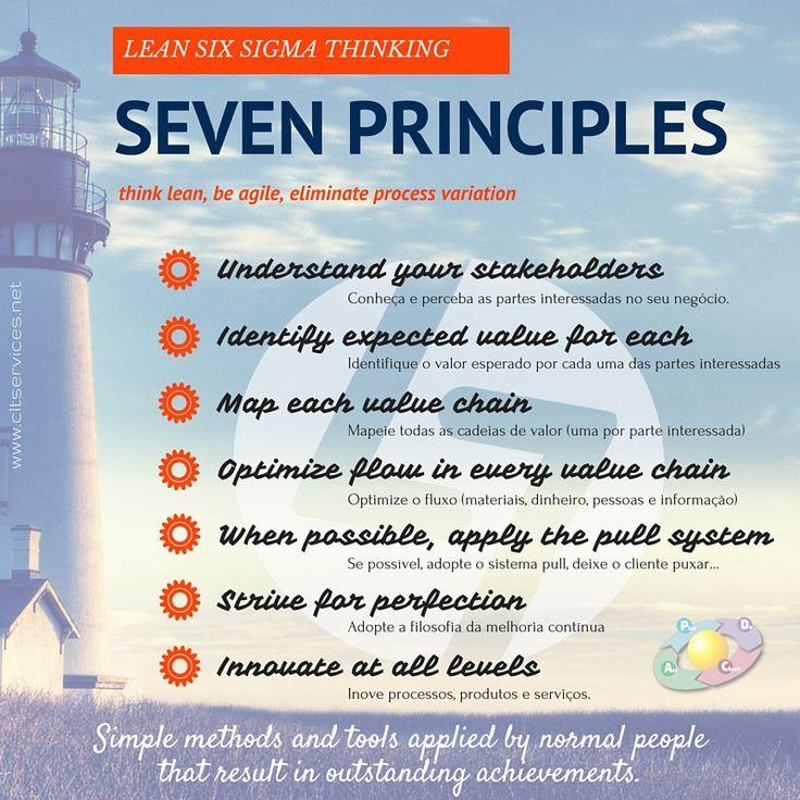 Lean Thinking - tão simples quanto isto: Sete princípios, um conjunto de métodos e ferramentas simples, melhoria contínua assente no trabalho em equipa e na partilha de boas práticas.  É isto que a PG Lean Management aborda. Dezoito edições em nove anos de actividade.  http://www.cltservices.net/pt-pt/formacao/pg-lean-management