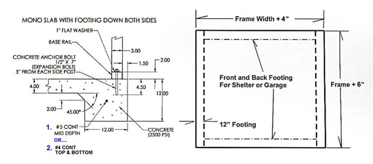 Concrete Foundation Specs For Absolute Steel Buildings