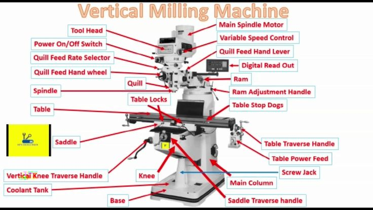 Vertical Milling Machine Parts In Hindi Basic - YouTube
