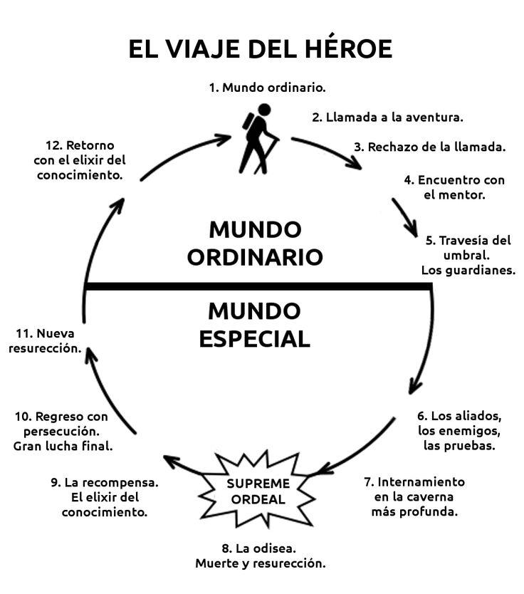 El+Viaje+del+Héroe+4.png (952×1080)