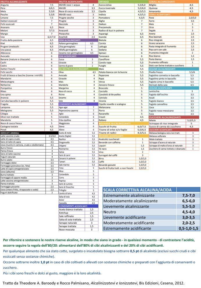 Una tabella dei cibi alcalinizzanti e acidificanti free download - Paperblog