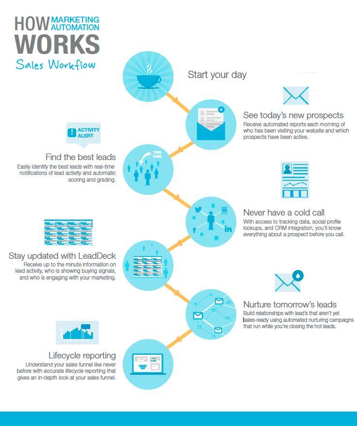 Marketing Sales: 106 Best Marketing & Sales Infographics Images On