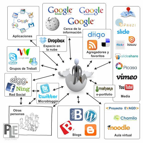 Herramientas que se pueden utilizar para crear PLE (Entornos personales de aprendizaje)