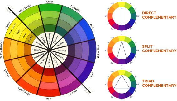 Image result for colour wheels