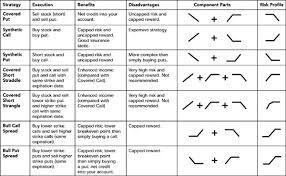 Options strategies quick sheet