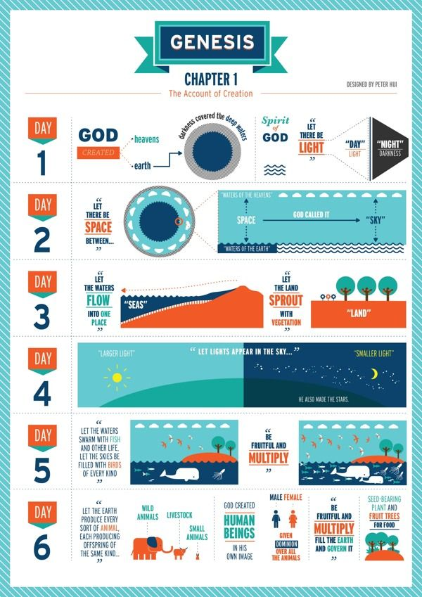 i like The Book of Genesis Chapters 1 to 5 by Peter Hui, via Behance