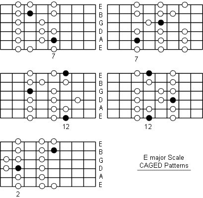 7 best guitar chords images on Pinterest | Guitar chords, Music ...