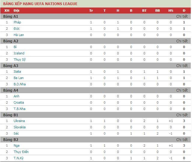 Bảng Xếp Hạng Bong đa Giải Uefa Nations League được Chia Lam 16 Bảng Dưới đay La Những đội Bong đang Tạm Thời Dẫn đầu Cac Bảng Bảng Albania Bong đa Macedonia