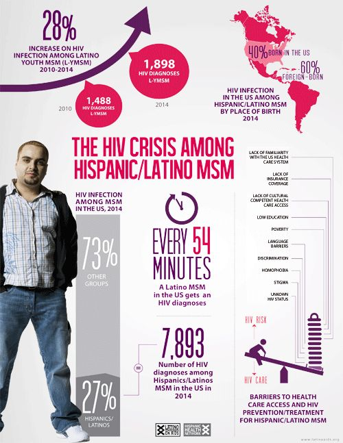 The HIV Crisis among Hispanic Men Who Have Sex with Men