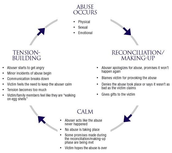 Education and identification is paramount.  Abuse is abuse is abuse. Mentally and emotionally abusive relationships often lead to physical abuse at some point.