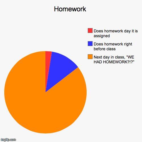 No homework done.