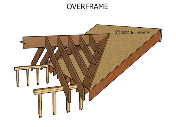 In a home with a structural ridge, the ridge consists of a beam strong enough to support the roof load without sagging. Description from nachi.org. I searched for this on bing.com/images