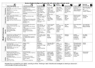 Gardner's multiple intelligences planning grid with activity ideas an…