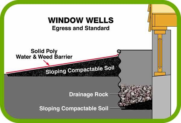 Window Well Installation Window Well Window Well Installation Waterproofing Basement