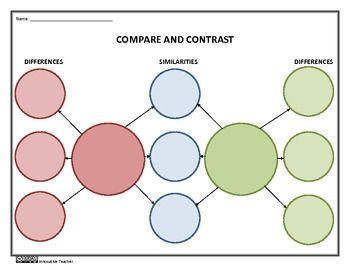 Compare And Contrast Graphic Organizer On Sale Tpt Language