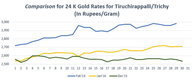 Gold rate in Trichy #gold #goldrate #goldratetoday