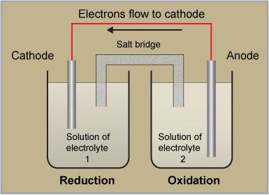 diagram of galvanic cell showing anode and cathode