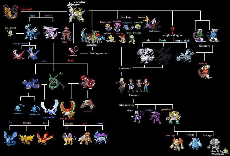 Ancestry (?) of legendary Pokemon.  Need to investigate this more...