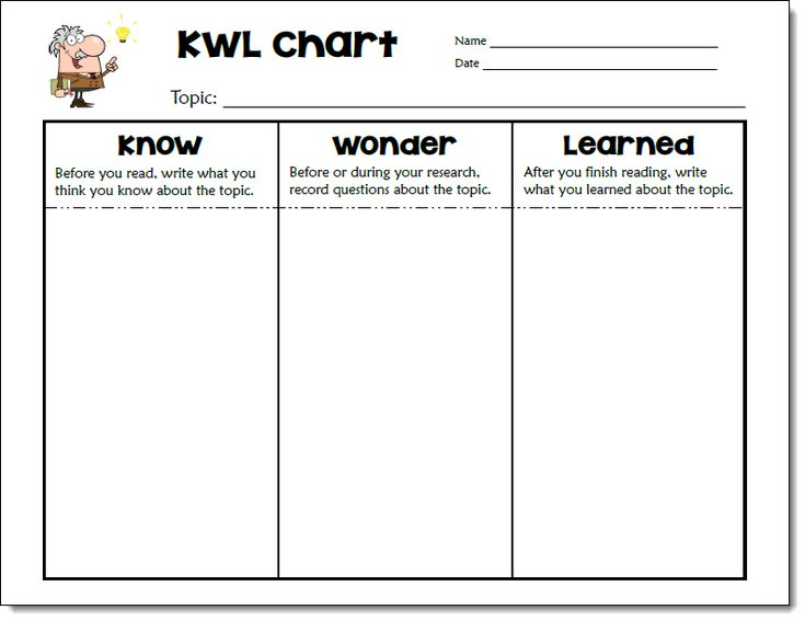 Free Kwl Chart This Visual Chart Helps Bring Home The Point Behind