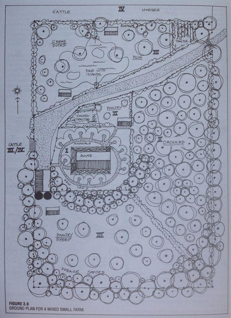 Permaculture 101: Zones