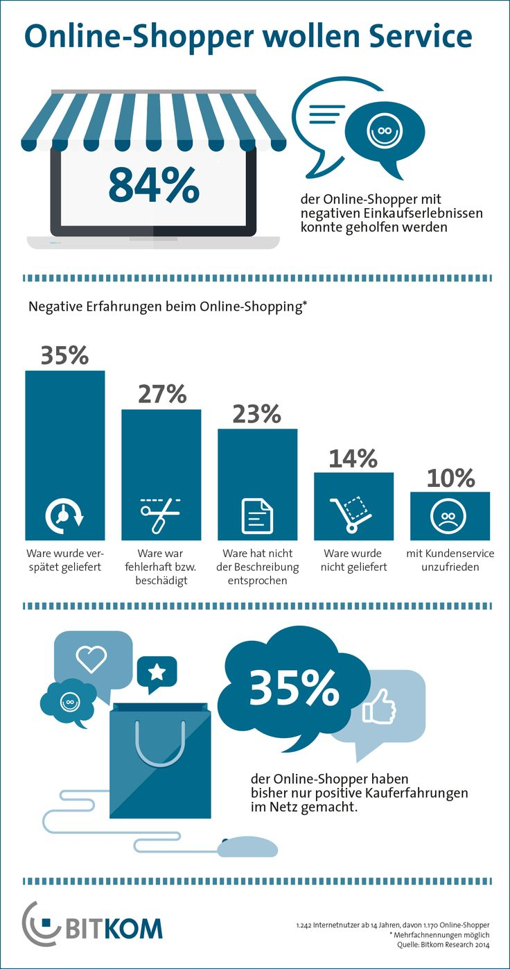 Auch beim Online-Einkauf wünschen sich viele Verbraucher Unterstützung durch einen Einkaufsberater.In vielen Online-Shops gehört die individuelle Kundenberatung schon zum Geschäft. Dabei gehen Verkaufsberater telefonisch oder direkt am Bildschirm per E-Mail, Chat oder Videochat auf Kundenfragen ein.