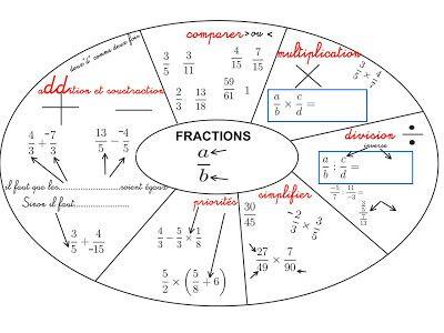 Cours de Mathématiques en Mandala/Carte mentale: Fractions pour quatrièmes et troisièmes