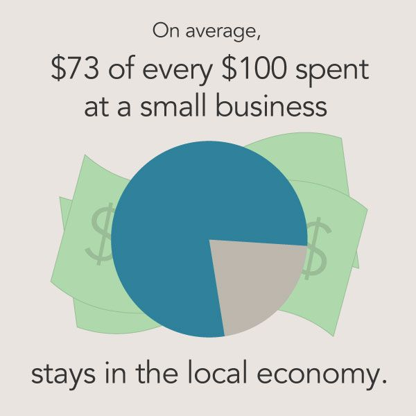 Did you know that on average $73 of every $100 spent at a small business will stay in the local economy? Click on the link to read more reasons to shop local