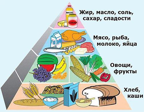 еда после тренировки для похудения утром