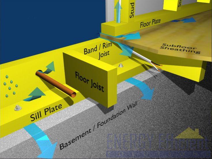 Rim Joists Diagram Showing Air Leakage