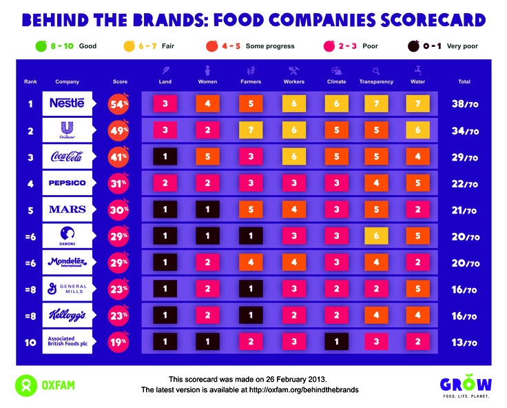 the behind the brands scorecard