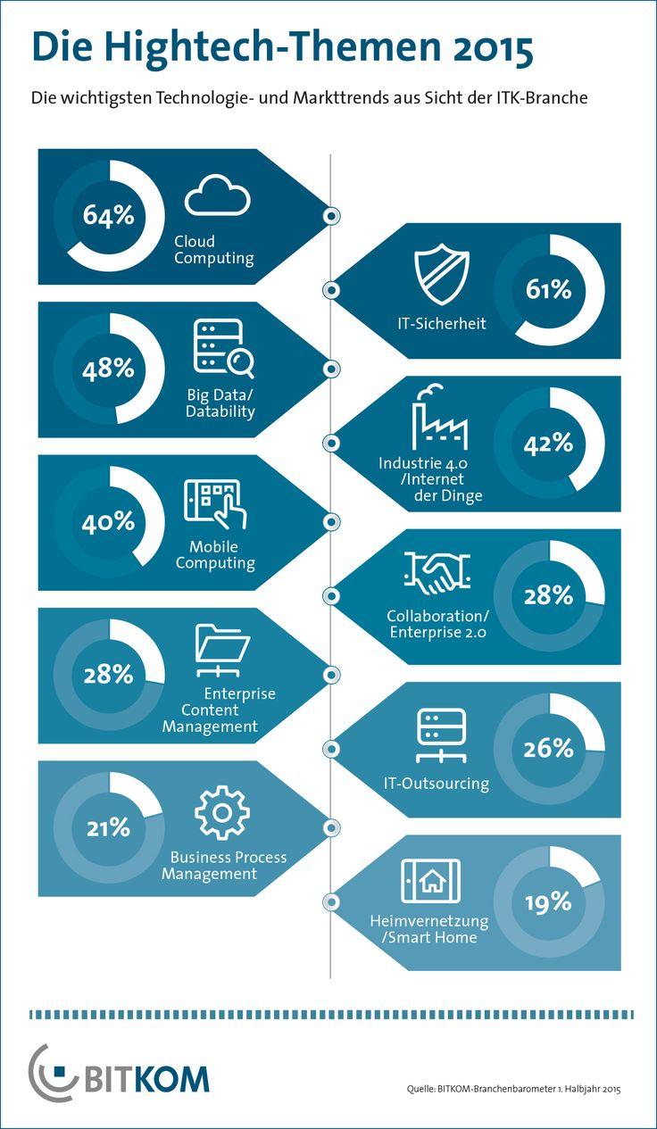 Cloud Computing, IT-Sicherheit und Big Data Analytics sind die drei wichtigsten Hightech-Themen des Jahres. Neu in den Top-Fünf ist in diesem Jahr das Thema Industrie 4.0. Das hat die jährliche Trendumfrage des Digitalverbands BITKOM ergeben.