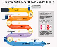Infographie inscription au Master 2 FLE dans le cadre du BELC