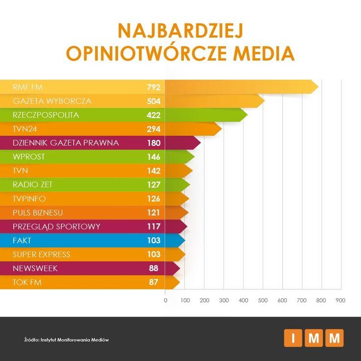 Radio RMF, Gazeta Wyborcza i Rzeczpospolita na czele mediów opiniotwórczych