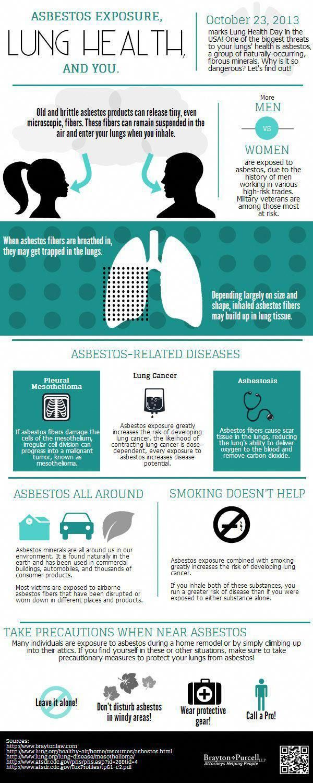 45+ Mesothelioma without asbestos exposure