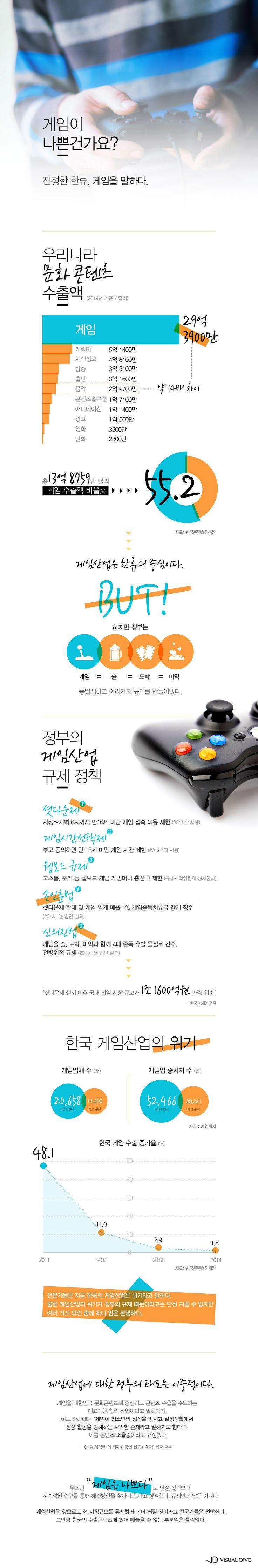 '한류의 중심' 게임 산업…관련 규제는? [인포그래픽] #Game / #Infographic ⓒ 비주얼다이브 무단 복사·전재·재배포 금지