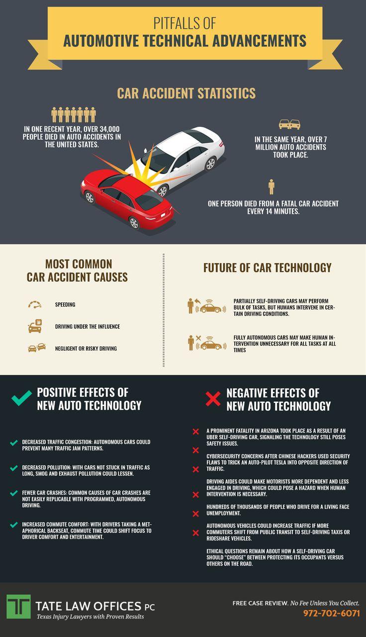 Pitfalls of Automotive Technical Advancements Car
