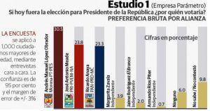 Encuestas sobre Elecciones Presidenciales 2018 | Alcaldes de México