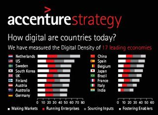 Accenture Digital Density Index Digital Countries Today